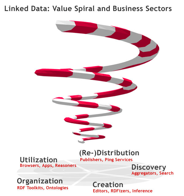 Linked data value spiral (Bnode.org)