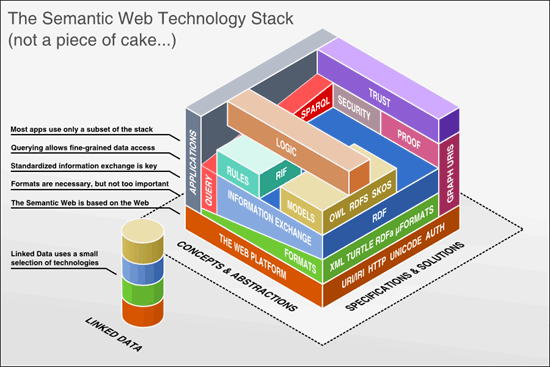 Semantic Web Technology Stack